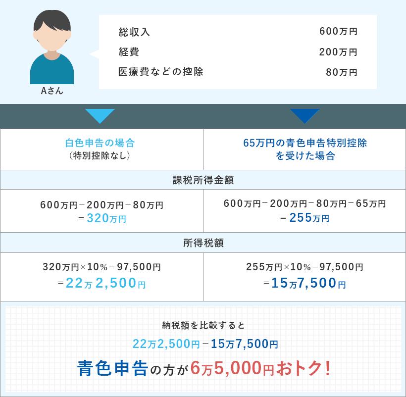 申告 万 控除 青色 特別 円 10 白色申告と10万控除or65万控除の青色申告、どれを選ぶべき?