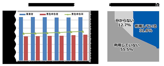 青色申告事業者伸び率の推移 確定申告ソフトの利用実態調査