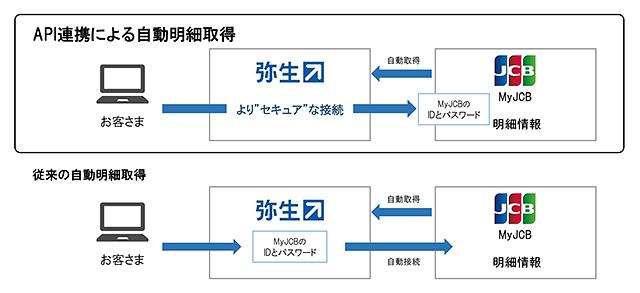 API 図解