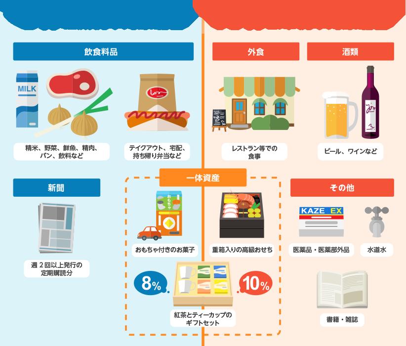 新聞 代 消費 税